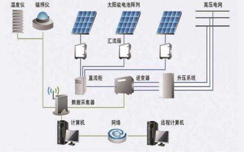 光伏发电并网系统