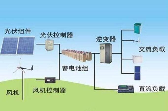 解析  光伏发电中逆变器的工作原理